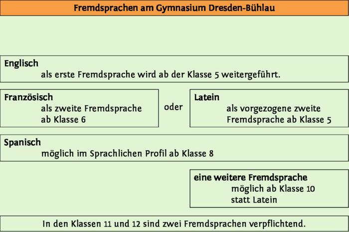 Deutsch Und Fremdsprachen